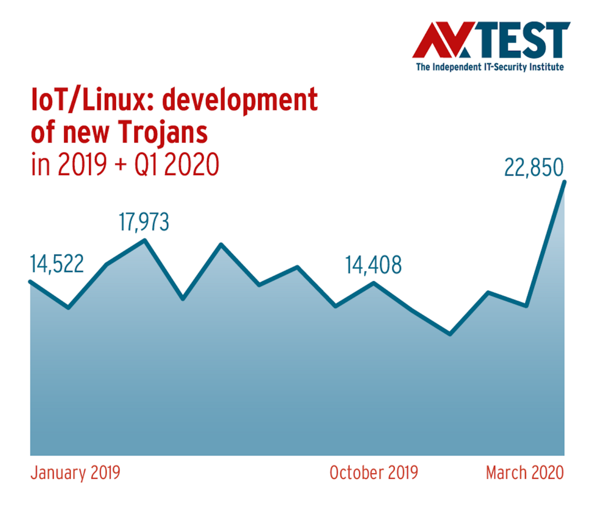 IoT/Linux: development of new Trojans 2019-2020