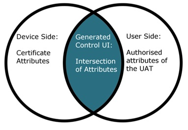 Figure 2: Decision regarding which controls are generated