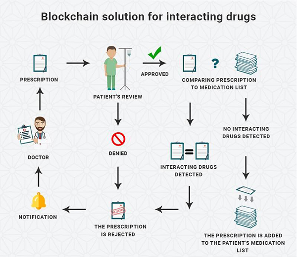 Blockchain solution for interacting drugs - infographic