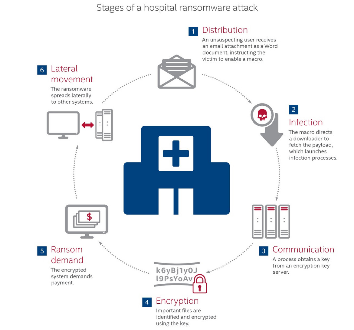 Stages of a hospital ransomware attack