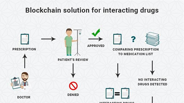 Blockchain solution for interacting drugs