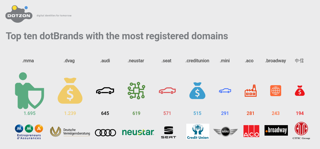 Top ten dotBrands with the most registered domains