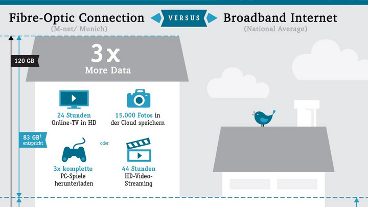 M-Net Fiber-Optic Connection vs. German Average Broadband Internet