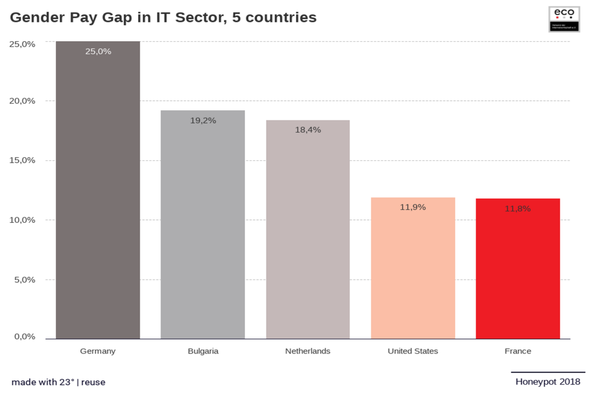 Gender Pay Gap in the IT Sector 2018