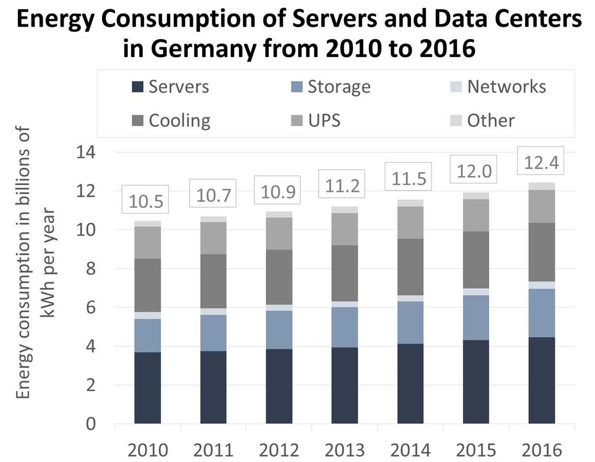 Energy Consumption of Servers and Data Centers in Germany from 2010 to 2016