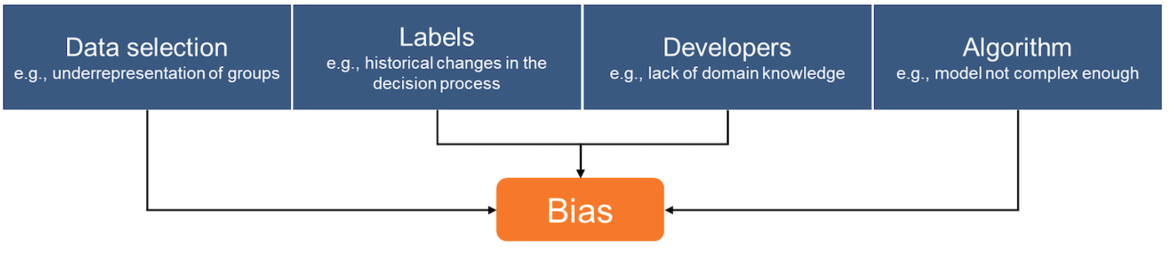 Causes for Bias in AI Decisions – © Alexander Thamm GmbH