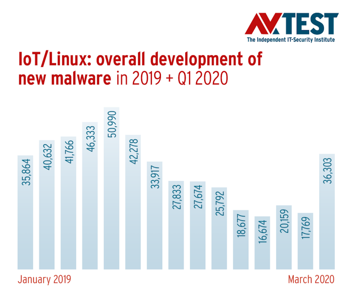 IoT/Linux: Overall development of new malware 2019-2020