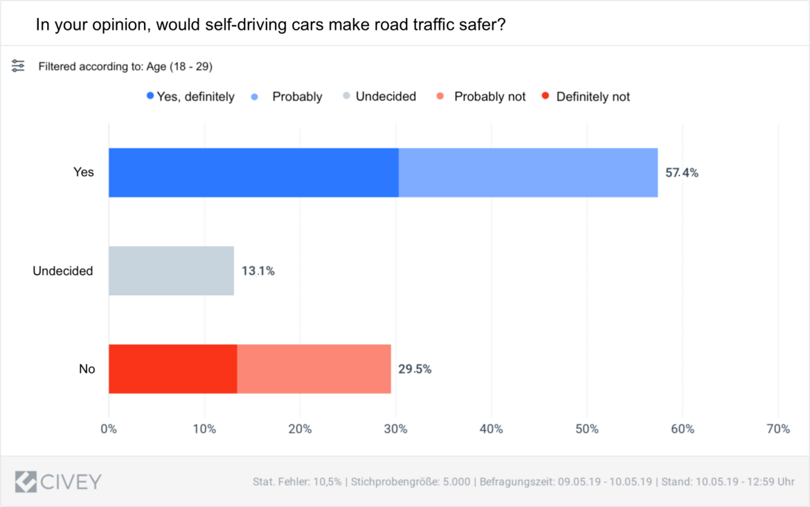 Fig. 1 Results of eco Association & Civey survey: Perspective of 18-29 year-olds on safety of self-driving cars.