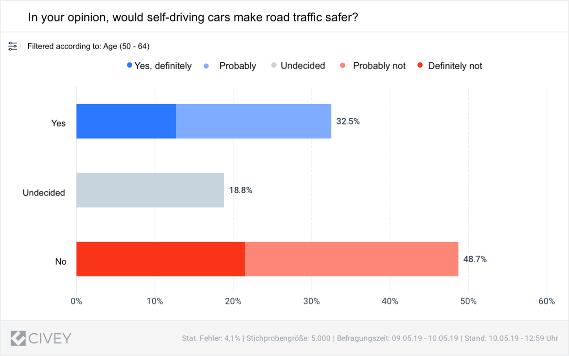 Fig. 2 Results of eco Association & Civey survey: Perspective of 50-64 year-olds on safety of self-driving cars.