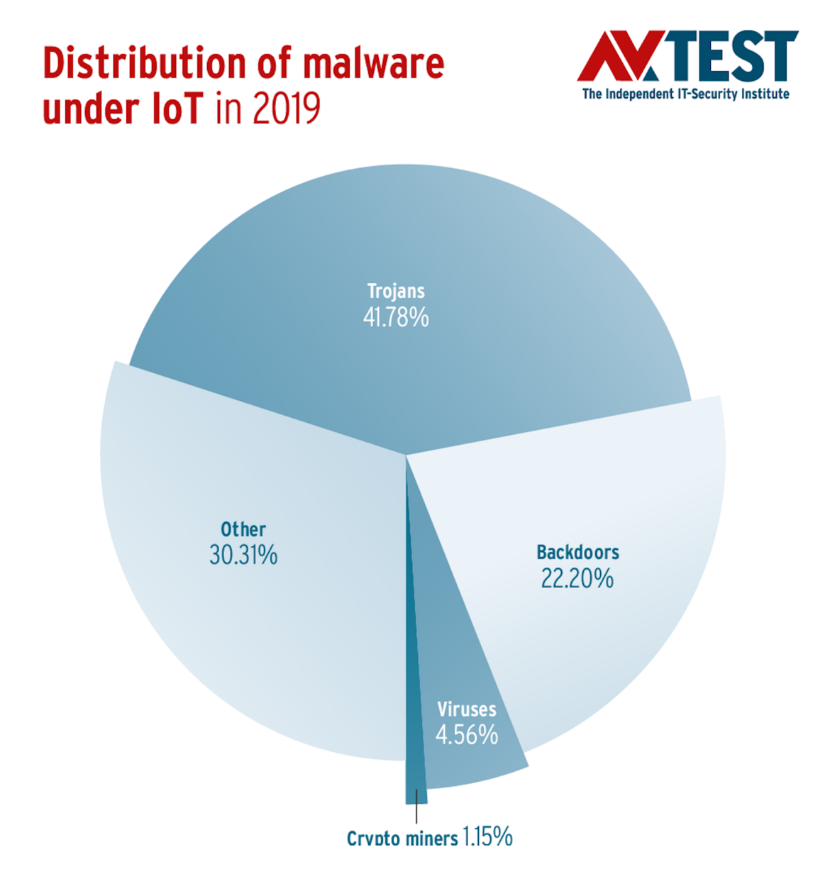 Distribution of malware under IoT 2019