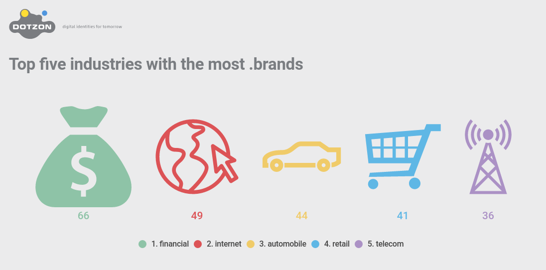 Top five industries with the most .brands