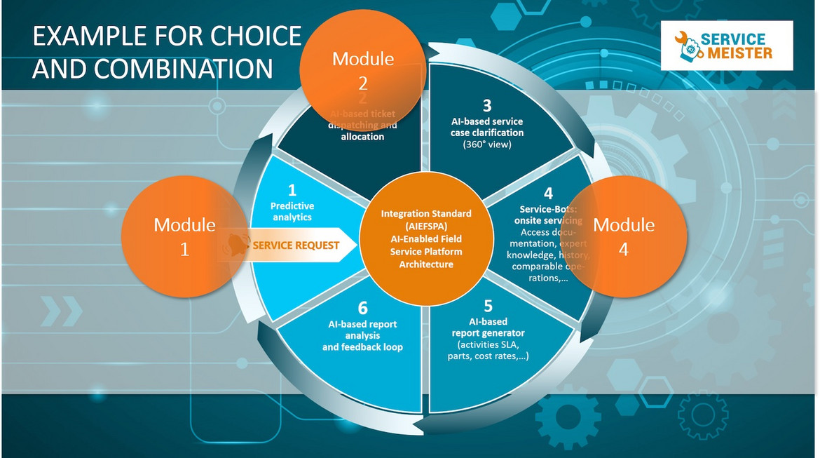 Fig. 4: Example of Choice of Modules: Predictive Analytics Module + Ticket Dispatcher Module + Module 4