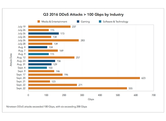 Two Sides of DDoS Attacks: The Largest Attack of All Time