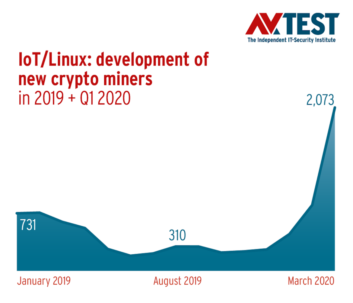 IoT/Linux: development of new crypto miners 2019-2020