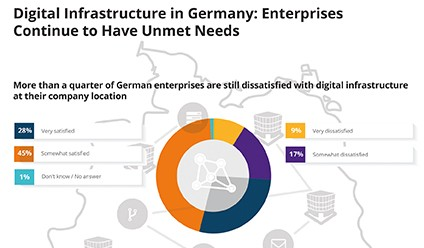 Digital Infrastructure in Germany