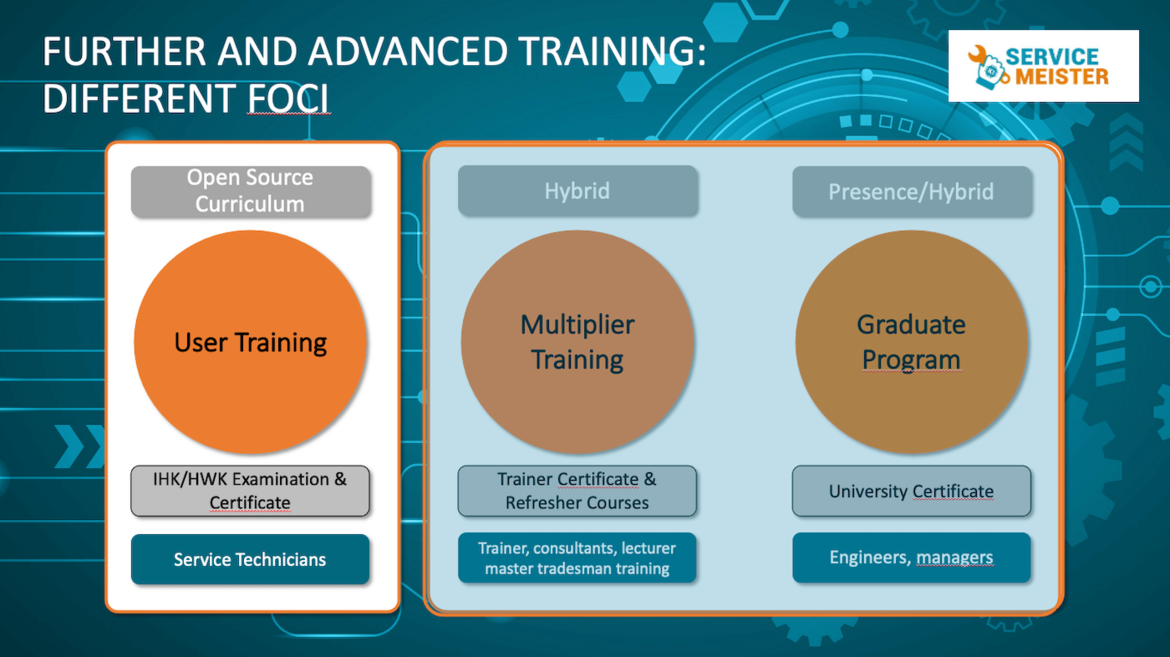 Fig. 1: General structure of the different corporate learning items, from left to right: Open Source Curriculum, Multiplier Training, Graduate Program.