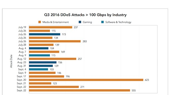 Akamai: Q3 2016 DDoS Attackks > 100 Gbps by Industry