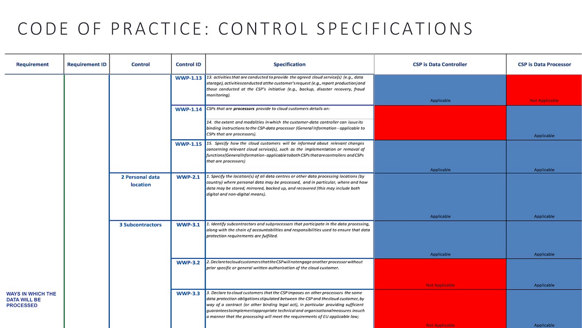 Figure 3: Code of Practice – control specification