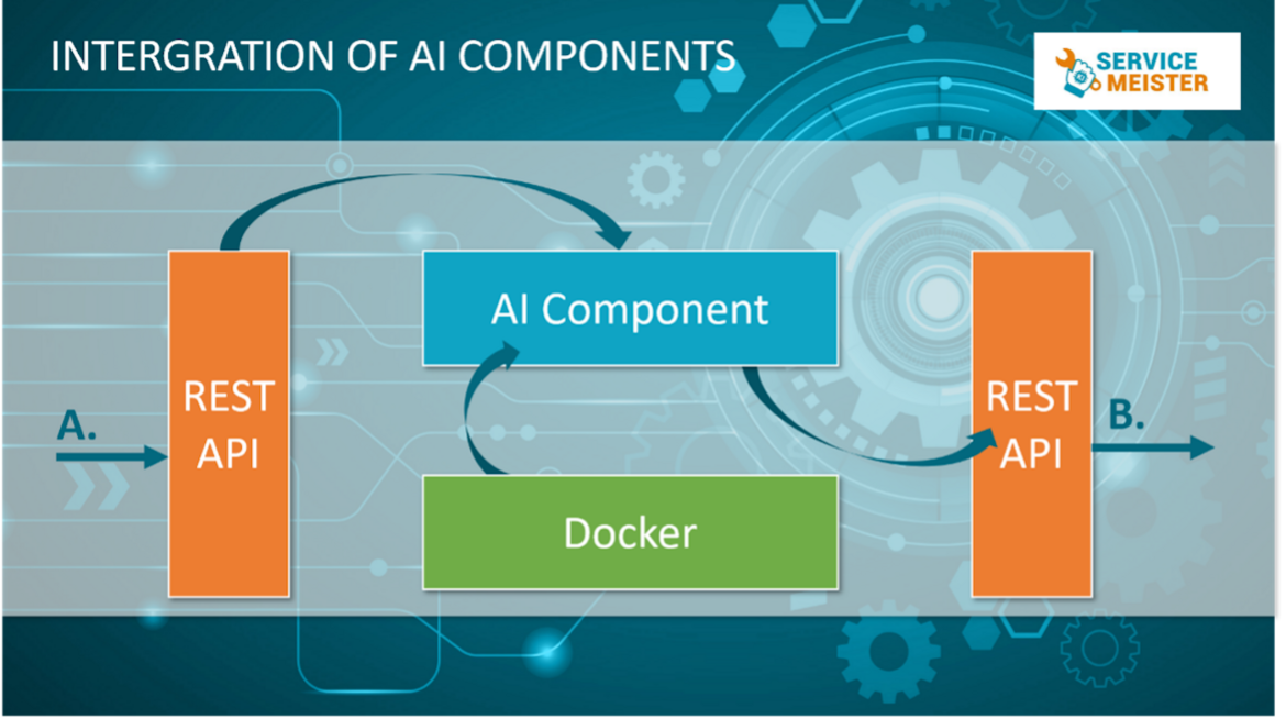 Fig 4 Generalized interface structure for the integration of AI components