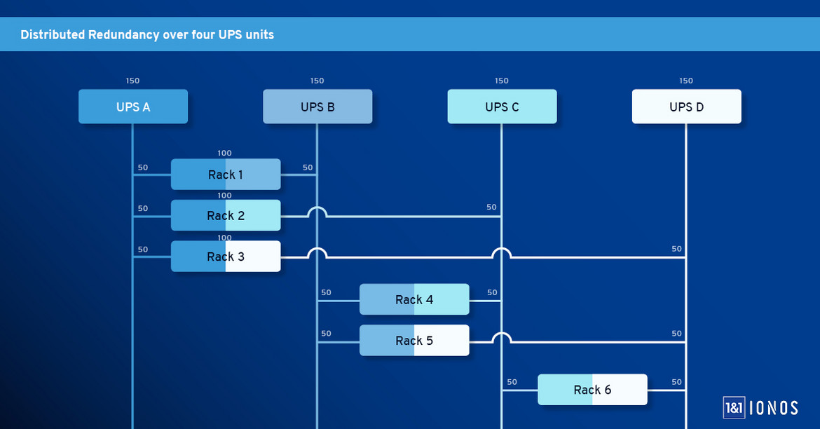 The electrical distribution between the server racks and the uninterruptible power supply (UPS) units, as implemented by 1&1 IONOS in its recent data center project.