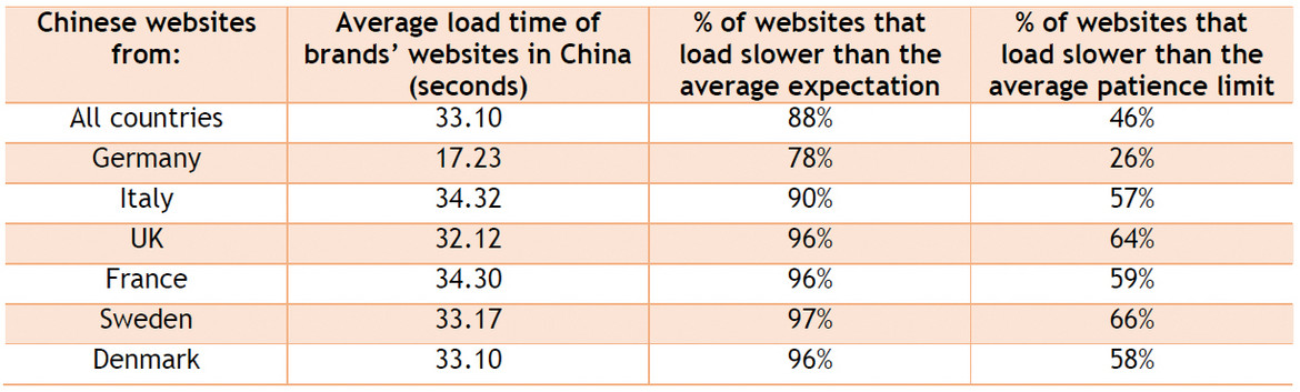 Loading time of European websites operating in China