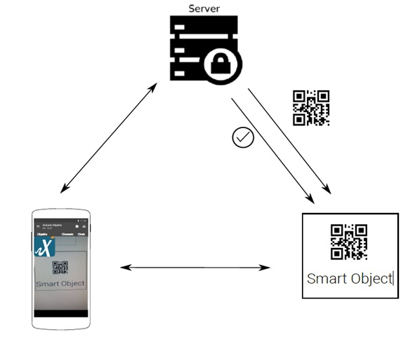 Figure 1: Schematic view of an authentication process