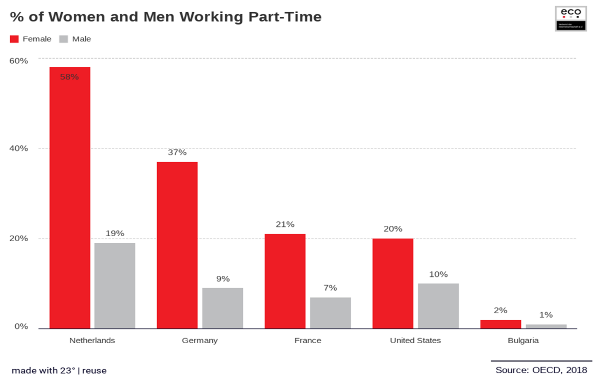 Percentage of Women and Men Working Part-Time 2018